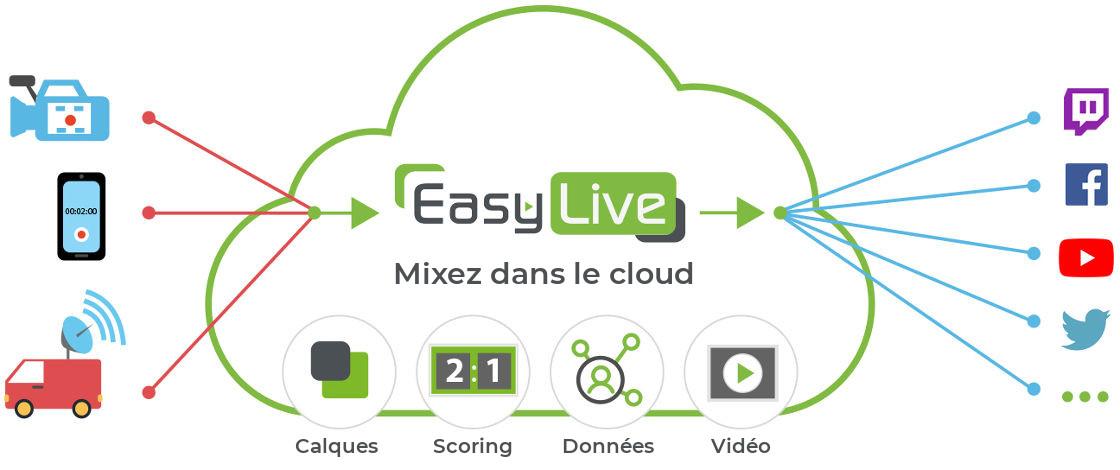 Comment Easylive.io fonctionne?