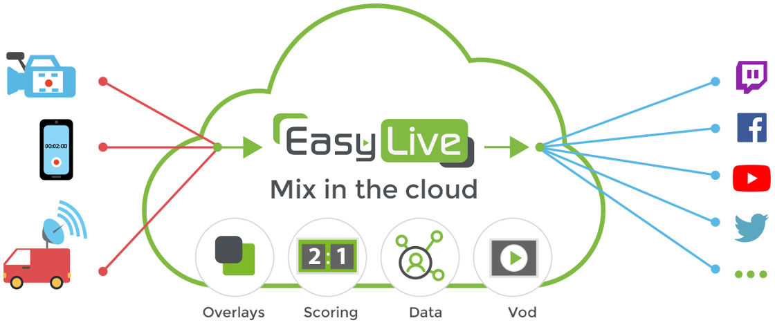 How Easylive.io Works?